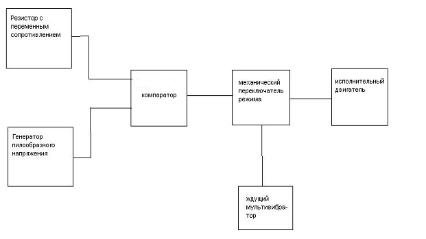 Структурная схема управления