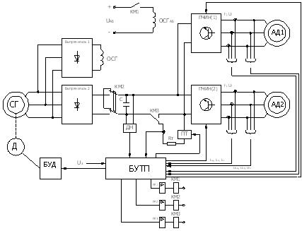 2.1 – Функциональная схема