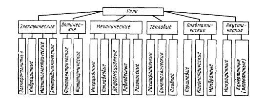 Маркировка реле на схемах